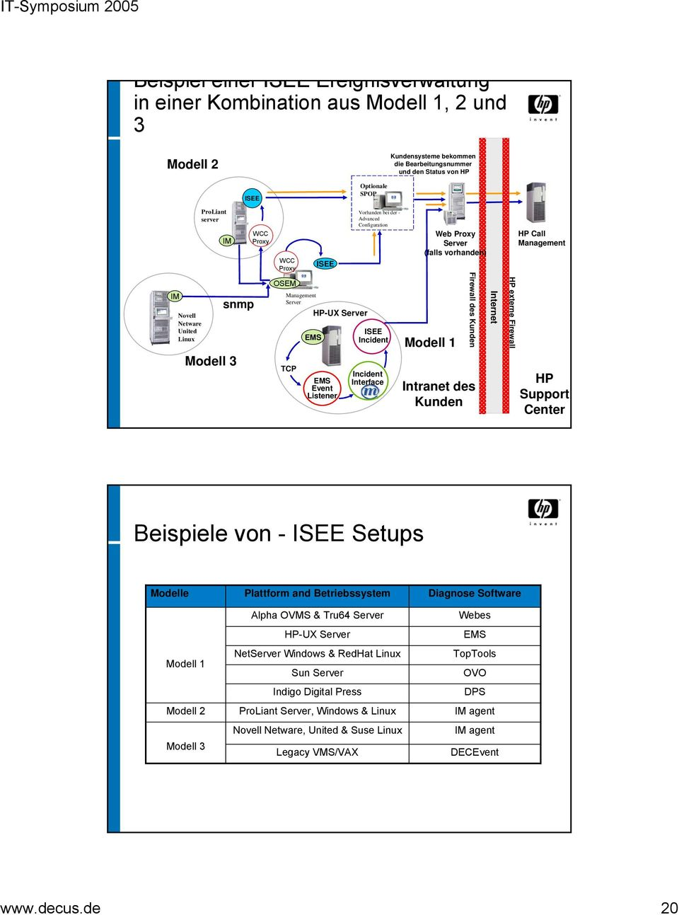 Interface Web Proxy Server (falls vorhanden) Modell 1 Firewall des Kunden Intranet des Kunden Internet HP externe Firewall HP Call Management HP Support Center Beispiele von - ISEE Setups Modelle