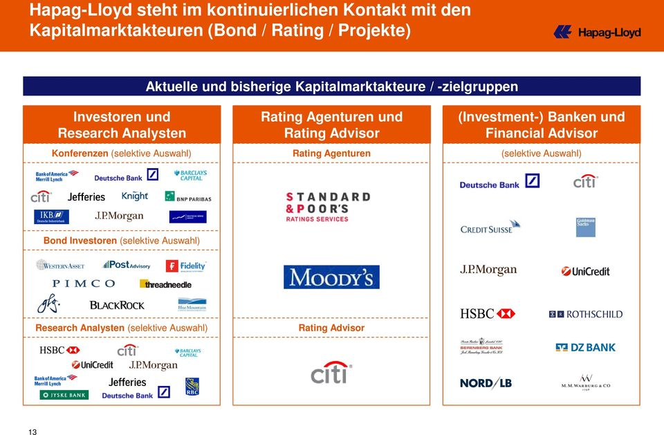 (selektive Auswahl) Rating Agenturen und Rating Advisor Rating Agenturen (Investment-) Banken und Financial