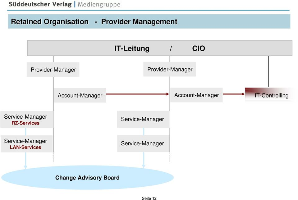 IT-Controlling Service-Manager RZ-Services Service-Manager