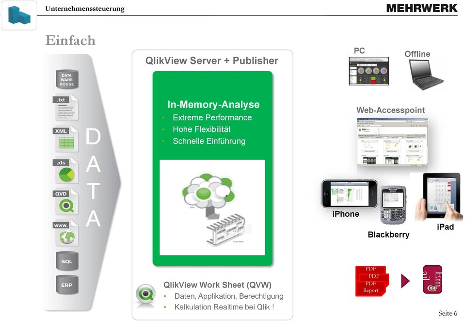 Blackberry ipad QlikView Work Sheet (QVW) Daten, Applikation, Berechtigung