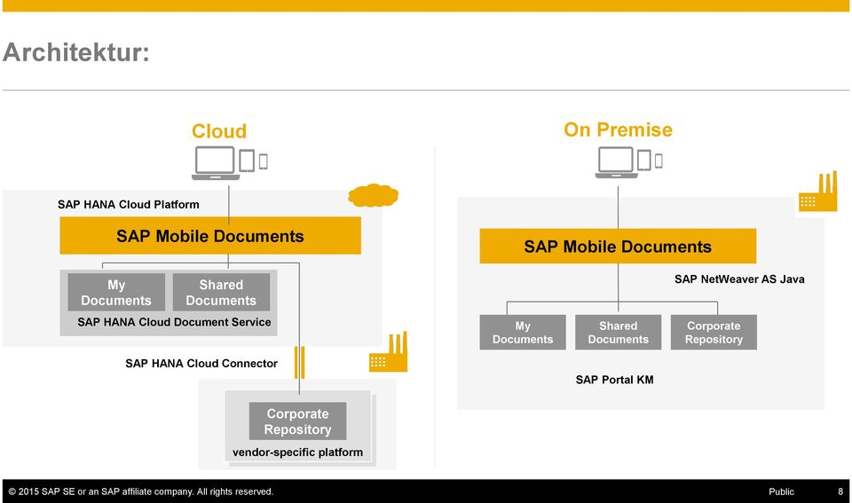 My Documents Shared Documents SAP Portal KM Corporate Repository Corporate Repository vendor-specific