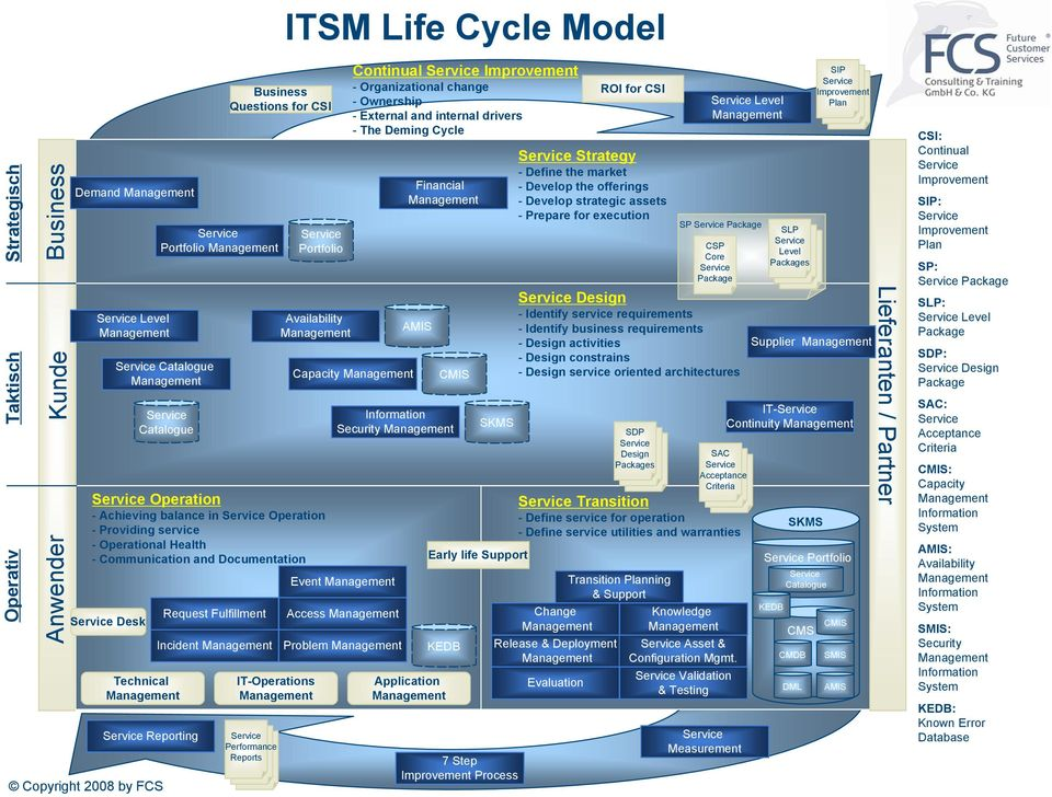 Communication and Documentation IT-Operations Performance Reports ITSM Life Cycle Model Portfolio Capacity Event Access Problem Continual - Organizational change - Ownership - External and internal
