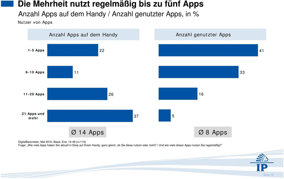 14 Apps Ø 8 Apps DigitalBarometer, Mai 2010, Basis: Erw.