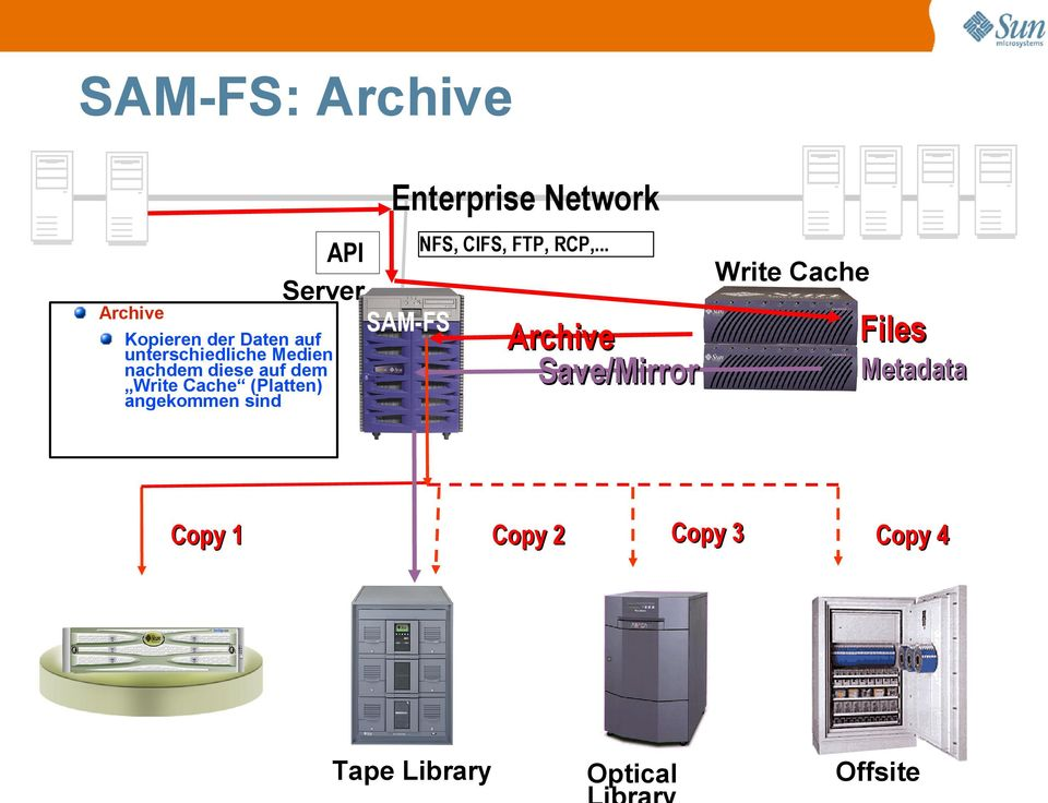 SAM-FS Enterprise Network NFS, CIFS, FTP, RCP,.