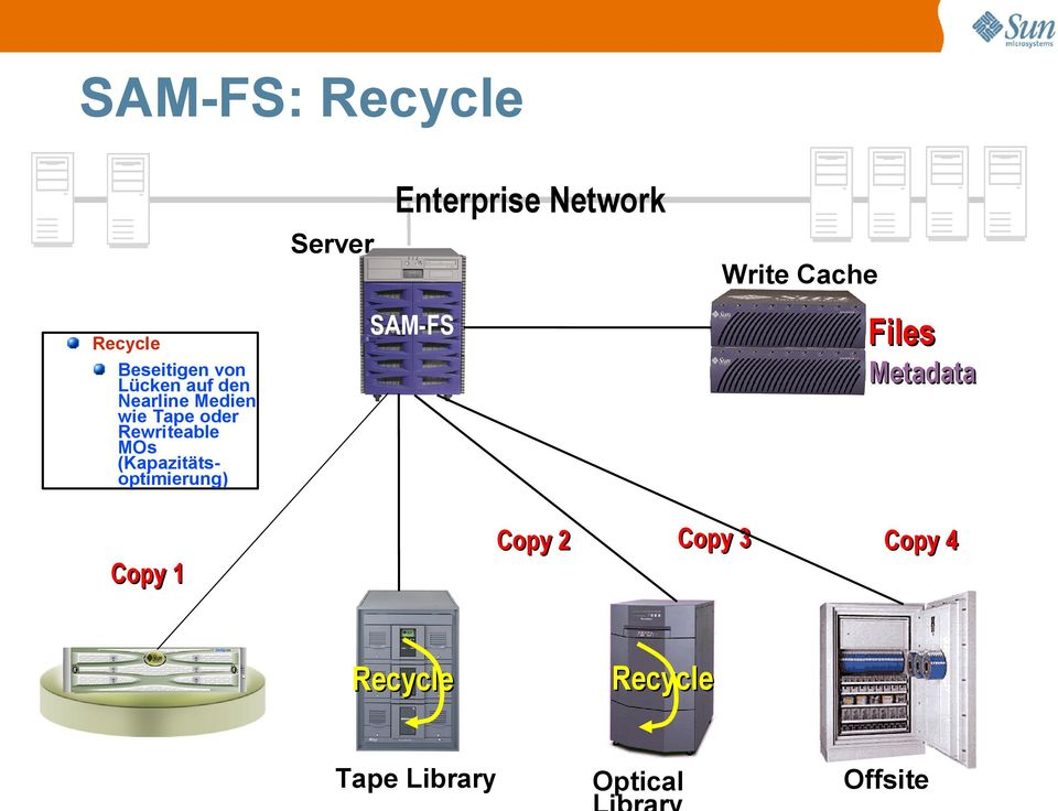 Server Enterprise Network SAM-FS Write Cache Files Metadata