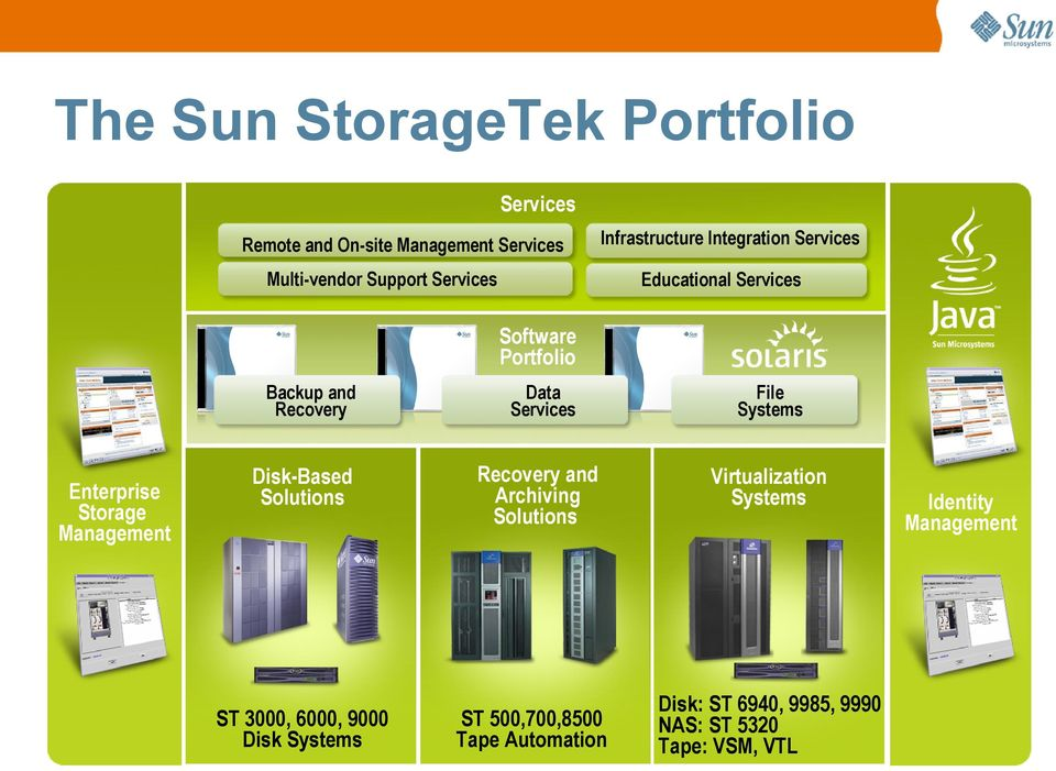 Systems Enterprise Storage Management Disk-Based Solutions Recovery and Archiving Solutions Virtualization Systems