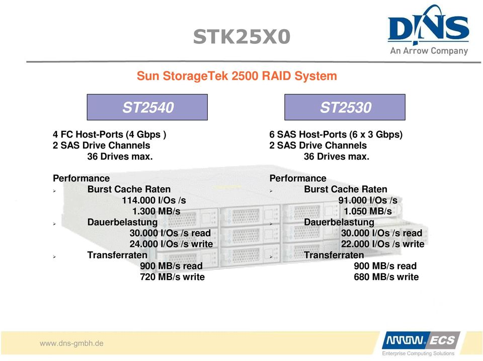 000 I/Os /s write Transferraten 900 MB/s read 720 MB/s write ST2530 6 SAS Host-Ports (6 x 3 Gbps) 2 SAS Drive Channels 36
