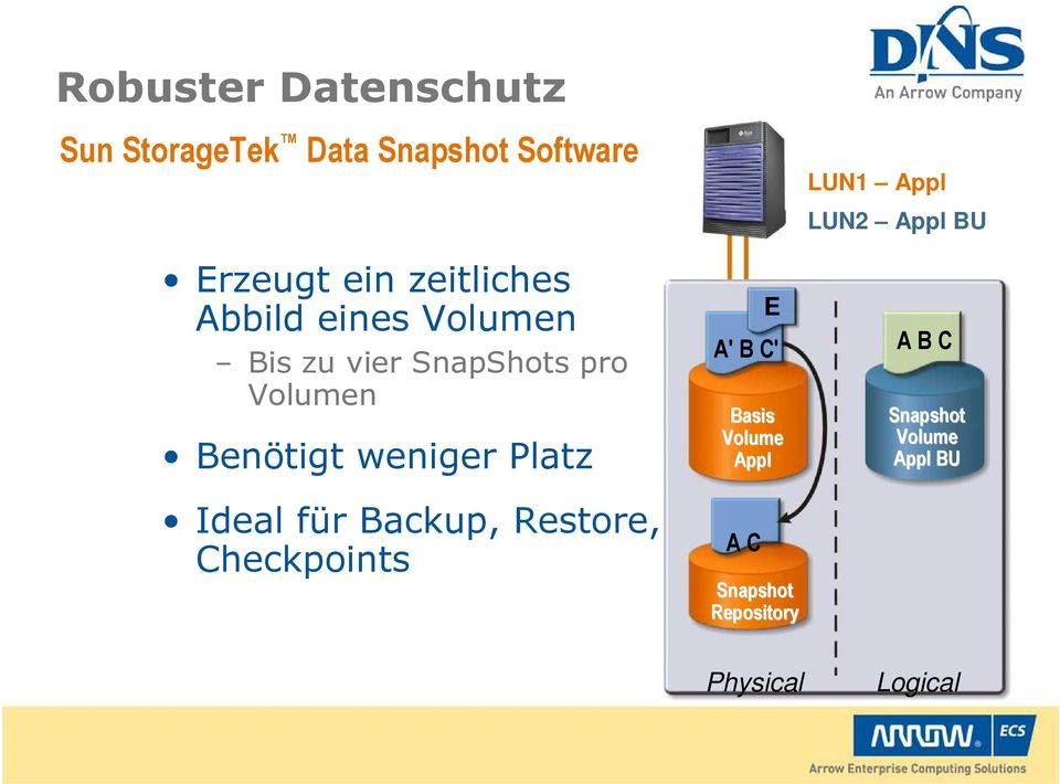 weniger Platz Ideal für Backup, Restore, Checkpoints E A' B C' Basis Volume