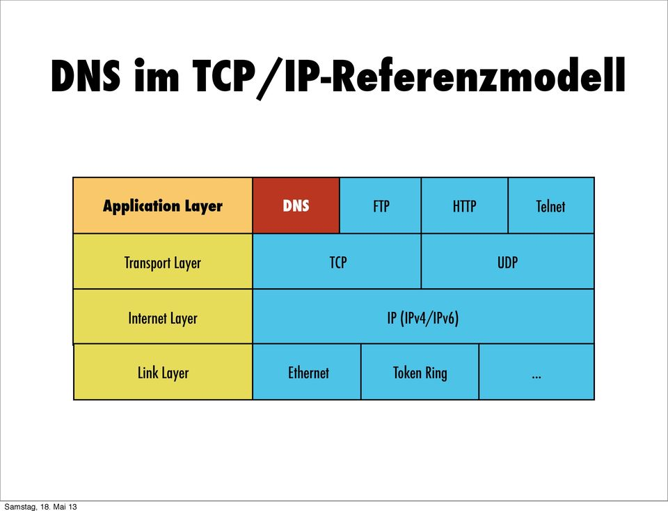 Transport Layer TCP UDP Internet Layer