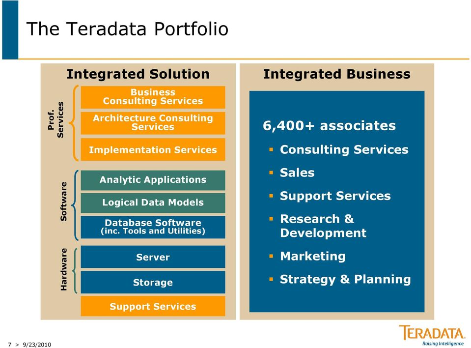 Services Integrated Business 6,400+ associates Consulting Services Hardware Software Analytic Applications