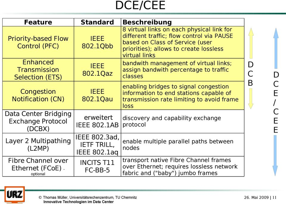 1aq Fibre Channel over INCITS T11 Ethernet (FCoE) FC-BB-5 optional Beschreibung 8 virtual links on each physical link for different traffic; flow control via PAUSE based on Class of Service (user