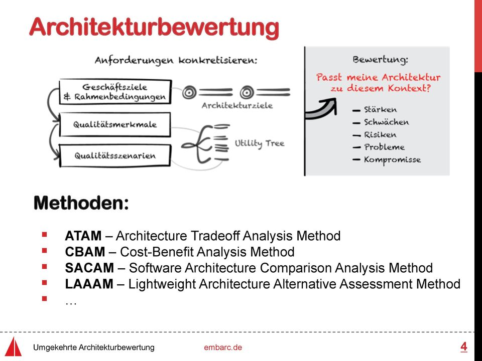 Method SACAM Software Architecture Comparison Analysis