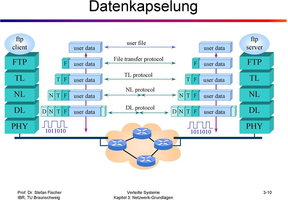 protocol T F user data TL NL N T F user data NL protocol N T F user data