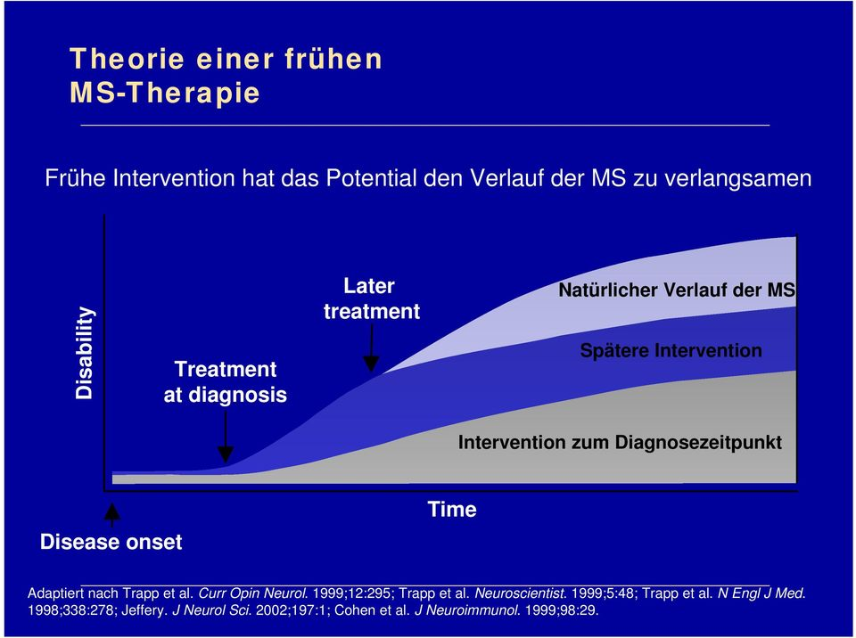 Diagnosezeitpunkt Disease onset Time Adaptiert nach Trapp et al. Curr Opin Neurol. 1999;12:295; Trapp et al.