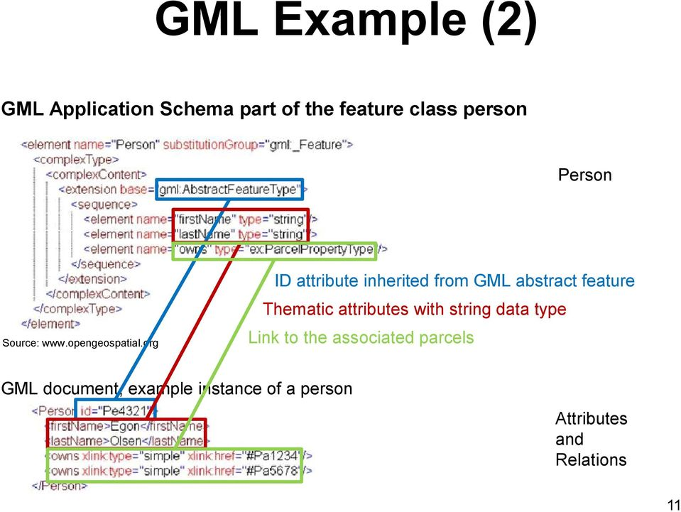 org ID attribute inherited from GML abstract feature Thematic attributes