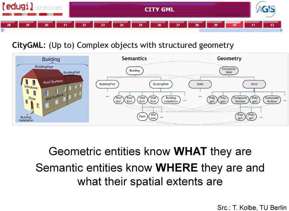 WHAT they are Semantic entities know WHERE they are