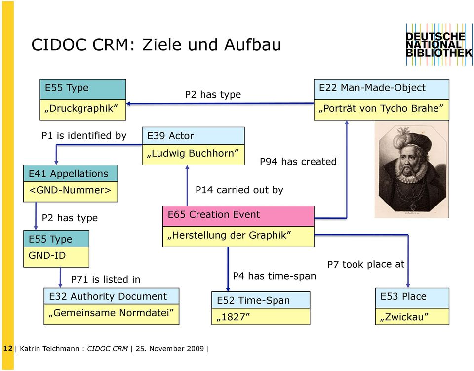 E55 Type E65 Creation Event Herstellung der Graphik GND-ID P71 is listed in P4 has time-span E32 Authority Document