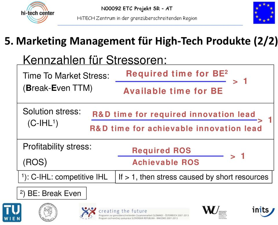 required innovation lead R&D time for achievable innovation lead > 1 Profitability stress: (ROS) Required