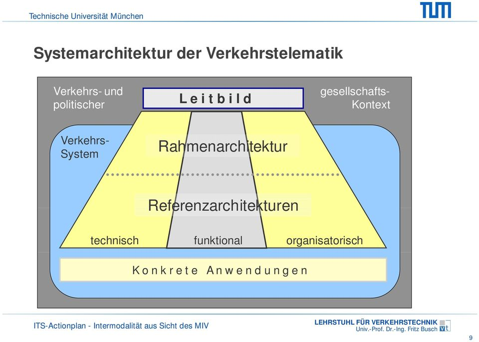 System Rahmenarchitektur Referenzarchitekturen technisch