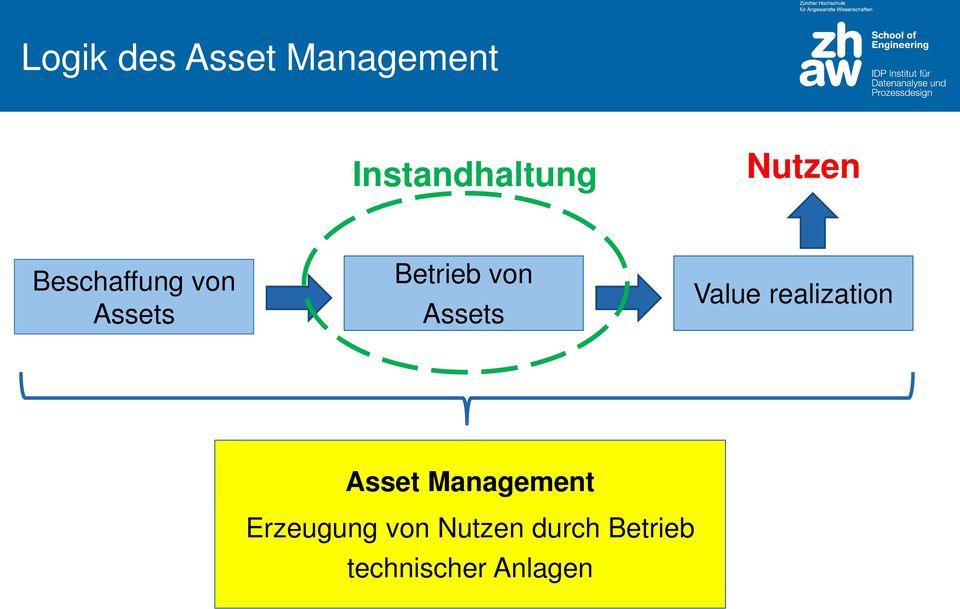 Assets Value realization Asset Management