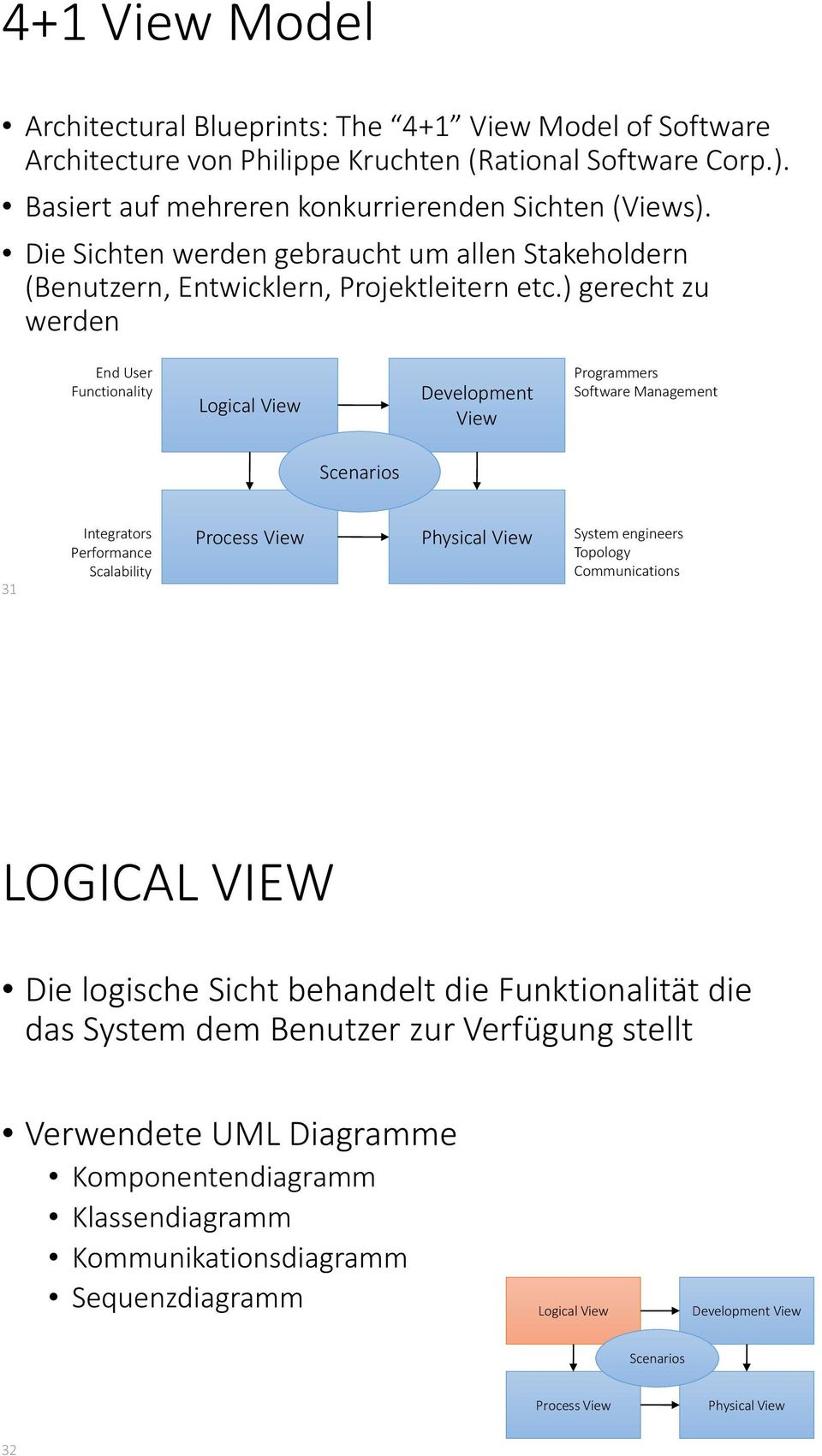 ) gerecht zu werden End User Functionality Logical View Development View Programmers Software Management Scenarios 31 Integrators Performance Scalability Process View Physical View System
