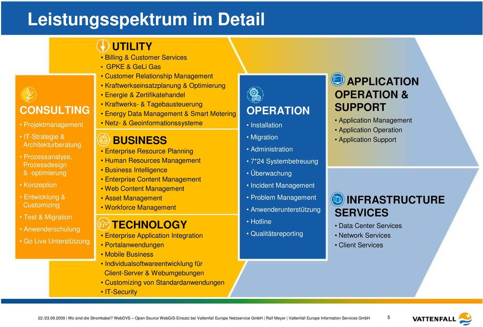 Kraftwerks- & Tagebausteuerung Energy Data Management & Smart Metering Netz- & Geoinformationssysteme BUSINESS Enterprise Resource Planning Human Resources Management Business Intelligence Enterprise