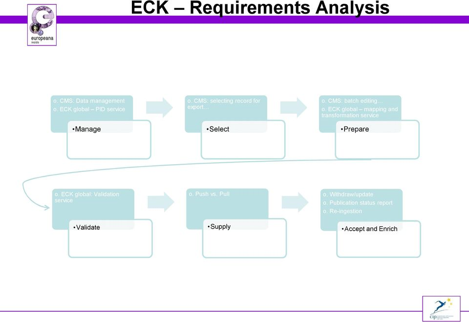 ECK global mapping and transformation service Prepare o.