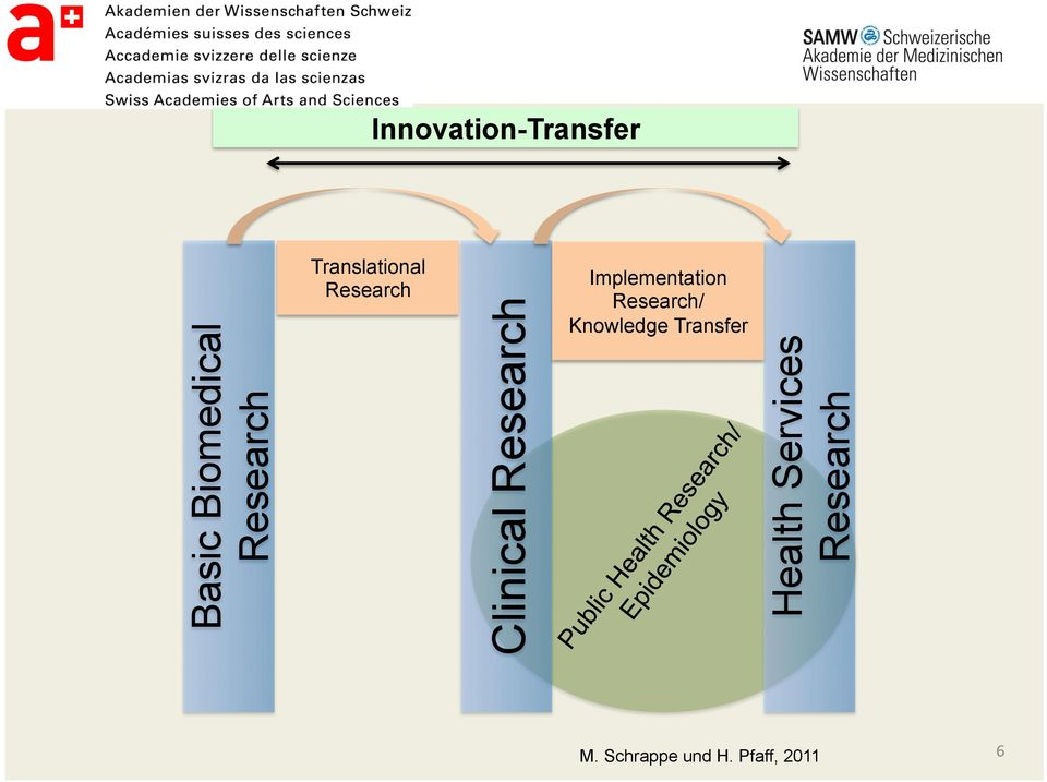 Implementation Research/ Knowledge Transfer
