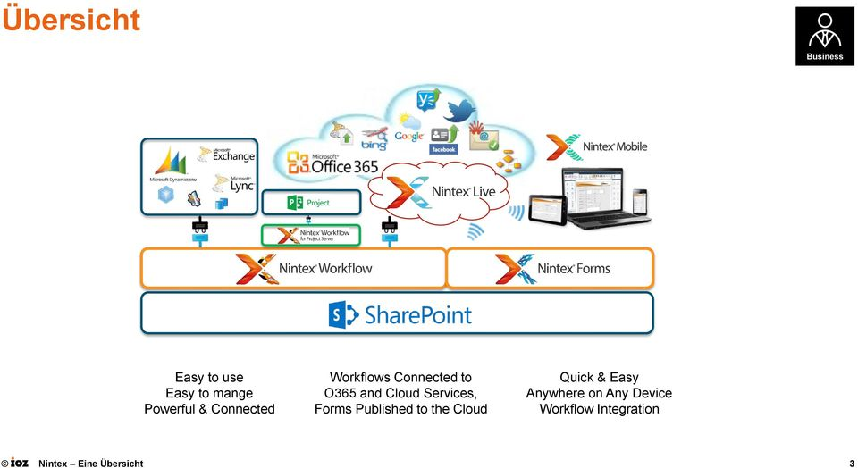 Services, Forms Published to the Cloud Quick & Easy