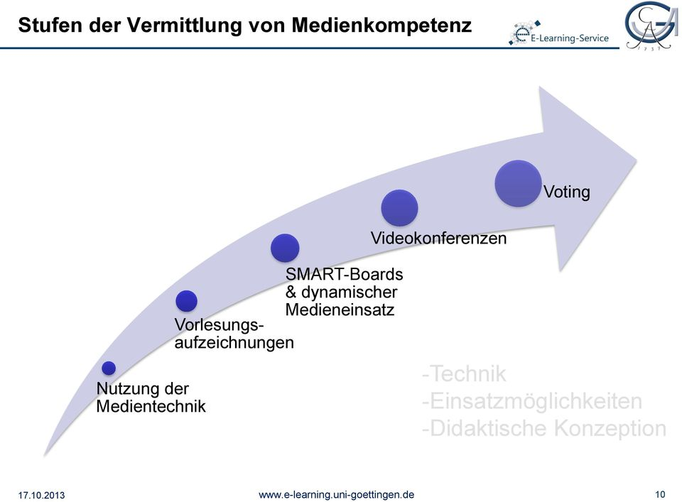 SMART-Boards & dynamischer Medieneinsatz