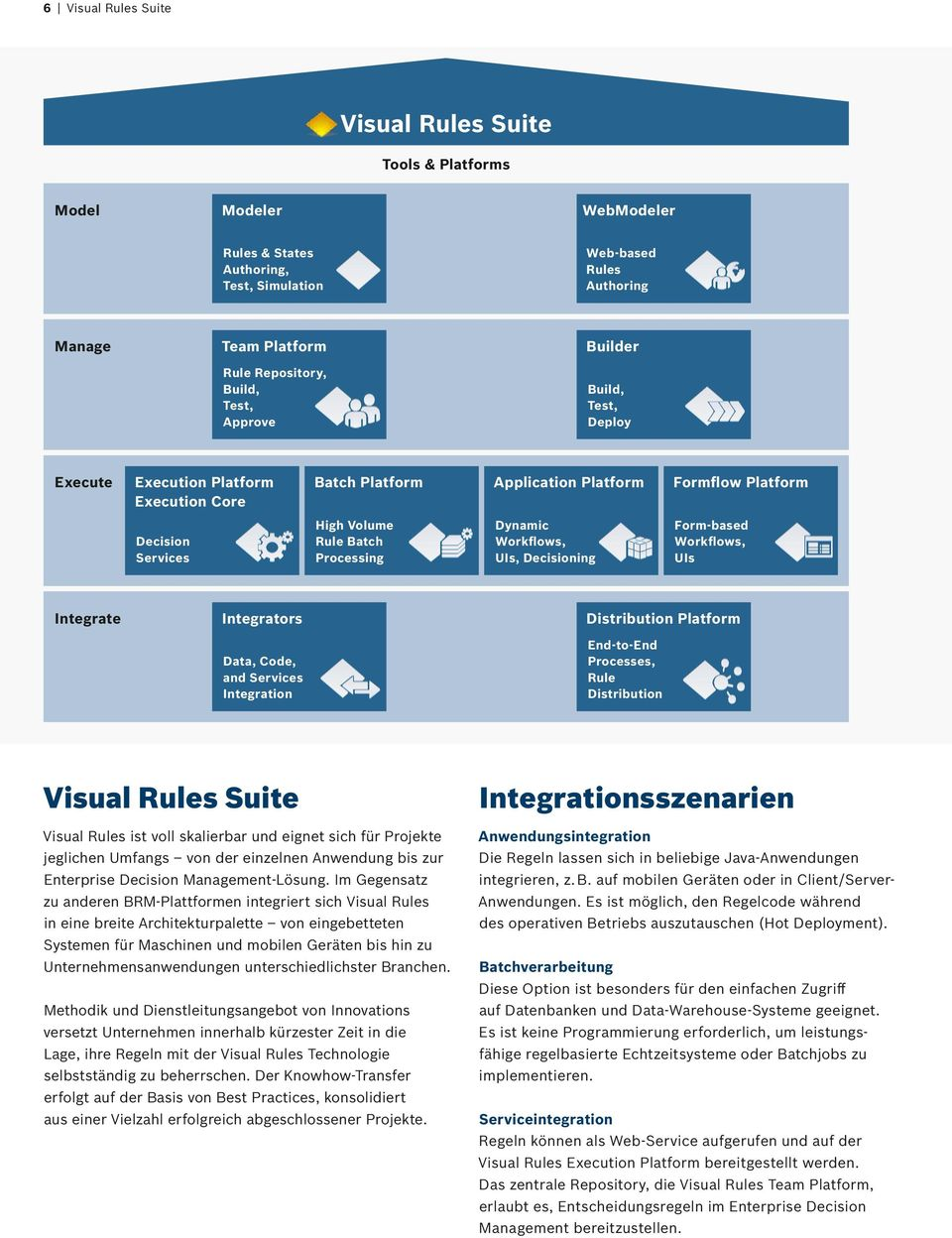 Workflows, UIs, Decisioning Form-based Workflows, UIs Integrate Integrators Data, Code, and Services Integration Distribution Platform End-to-End Processes, Rule Distribution Visual Rules Suite