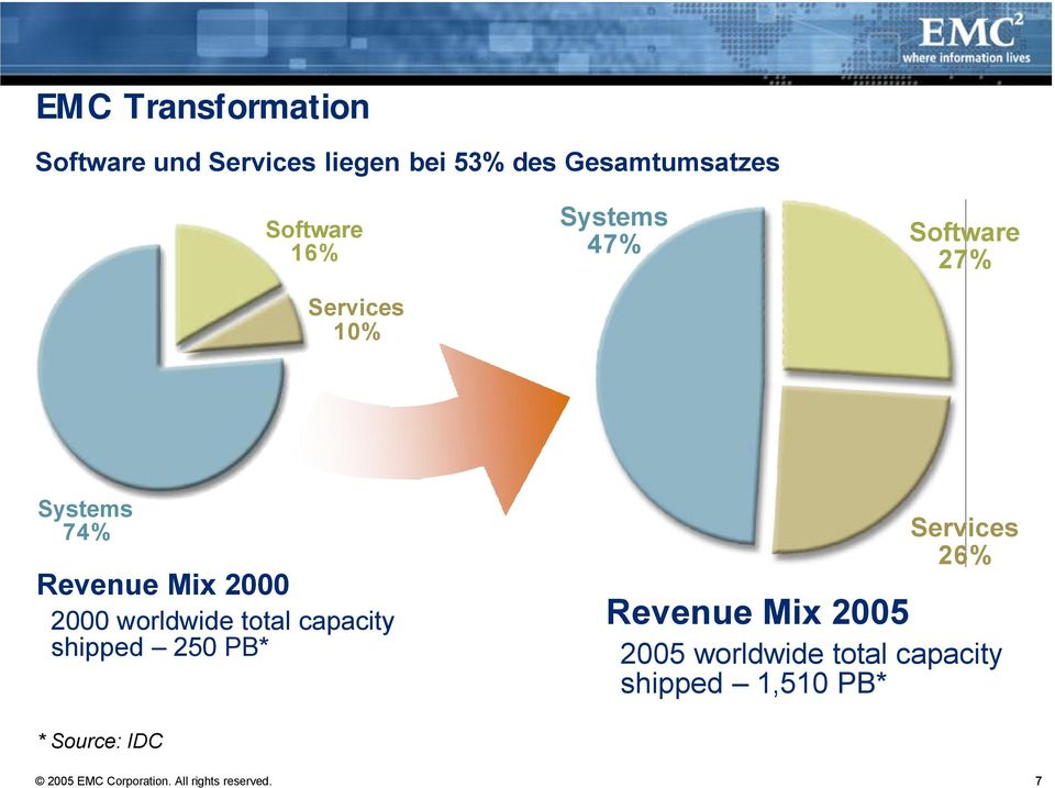 worldwide total capacity shipped 250 PB* Services 26% Revenue Mix 2005 2005