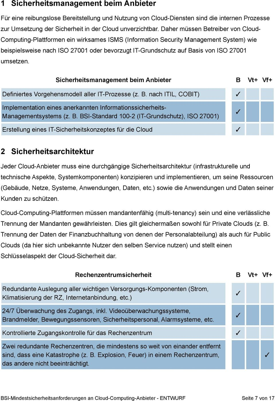 27001 umsetzen. Sicherheitsmanagement beim Anbieter B Vt+ Vf+ Definiertes Vorgehensmodell aller IT-Prozesse (z. B. nach ITIL, COBIT) Implementation eines anerkannten Informationssicherheits- Managementsystems (z.