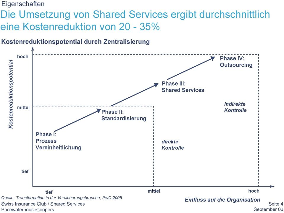 Phase III: Shared Services Phase IV: Outsourcing indirekte Kontrolle Phase I: Prozess Vereinheitlichung direkte