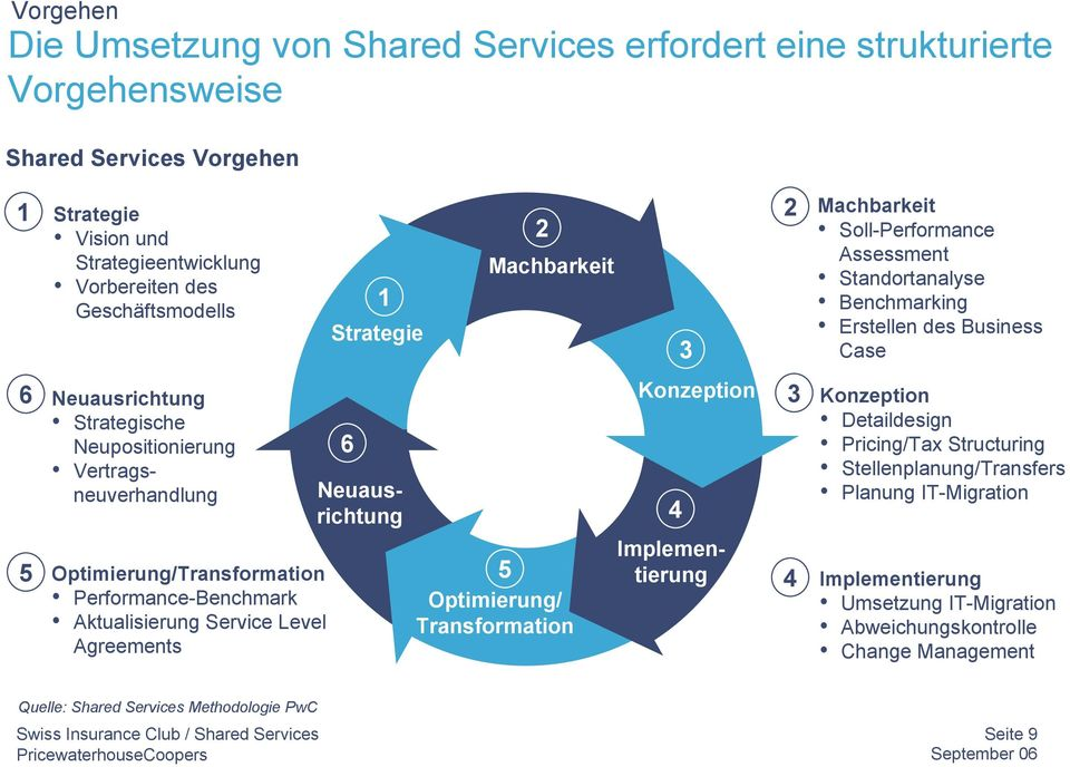 Neuausrichtung 2 Machbarkeit 5 Optimierung/ Transformation 3 Konzeption 4 3 4 Machbarkeit Soll-Performance Assessment Standortanalyse Benchmarking Erstellen des Business Case Konzeption