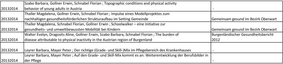 umweltbewussten Mobilität bei Kindern Walter Evelyn, Dragosits Aline, Gollner Erwin, Szabo Barbara, Schnabel Florian ; The burden of disease attributable to physical inactivity in the Austrian region