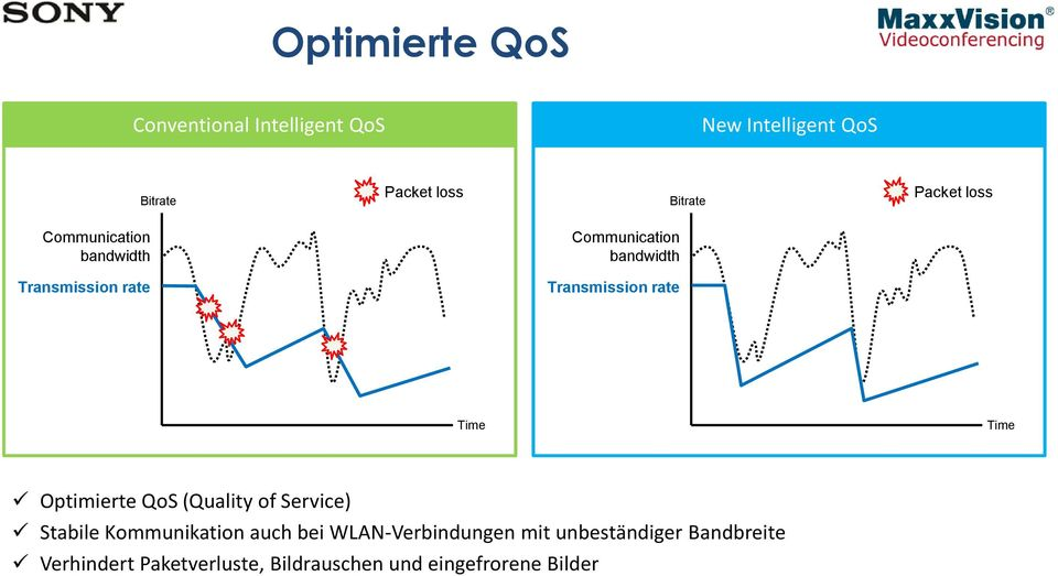rate Time Time Optimierte QoS (Quality of Service) Stabile Kommunikation auch bei