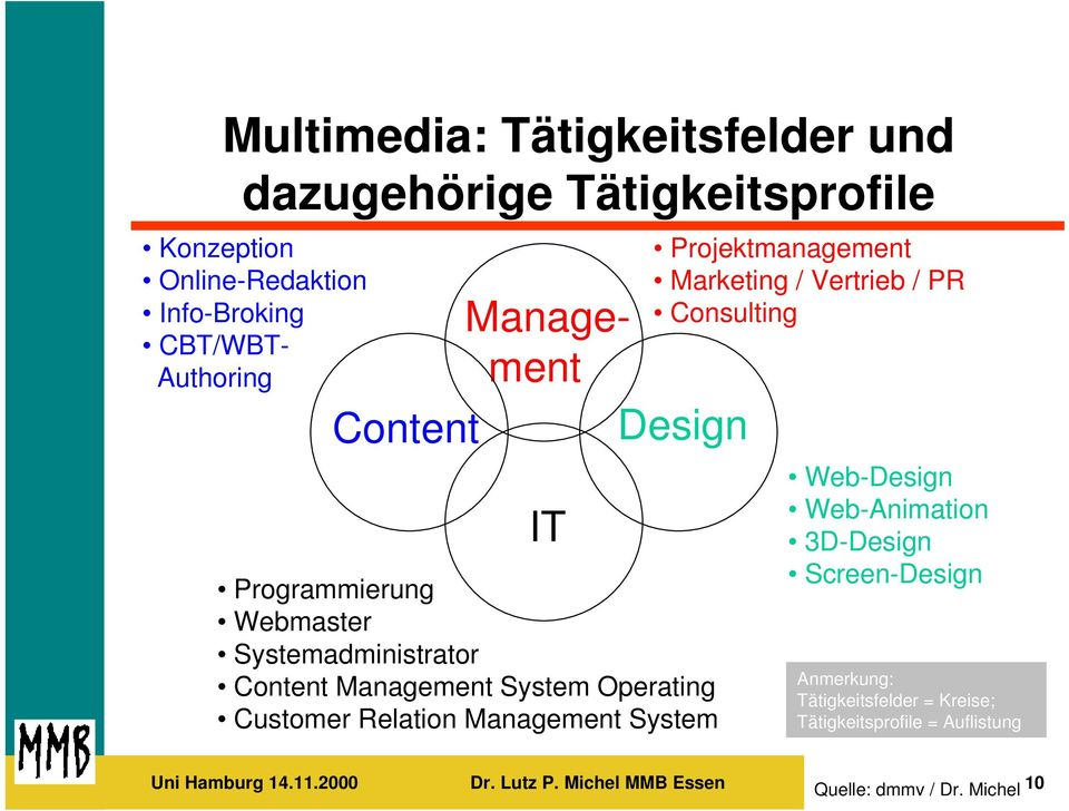 Management System Projektmanagement Marketing / Vertrieb / PR Consulting Web-Design Web-Animation 3D-Design Screen-Design