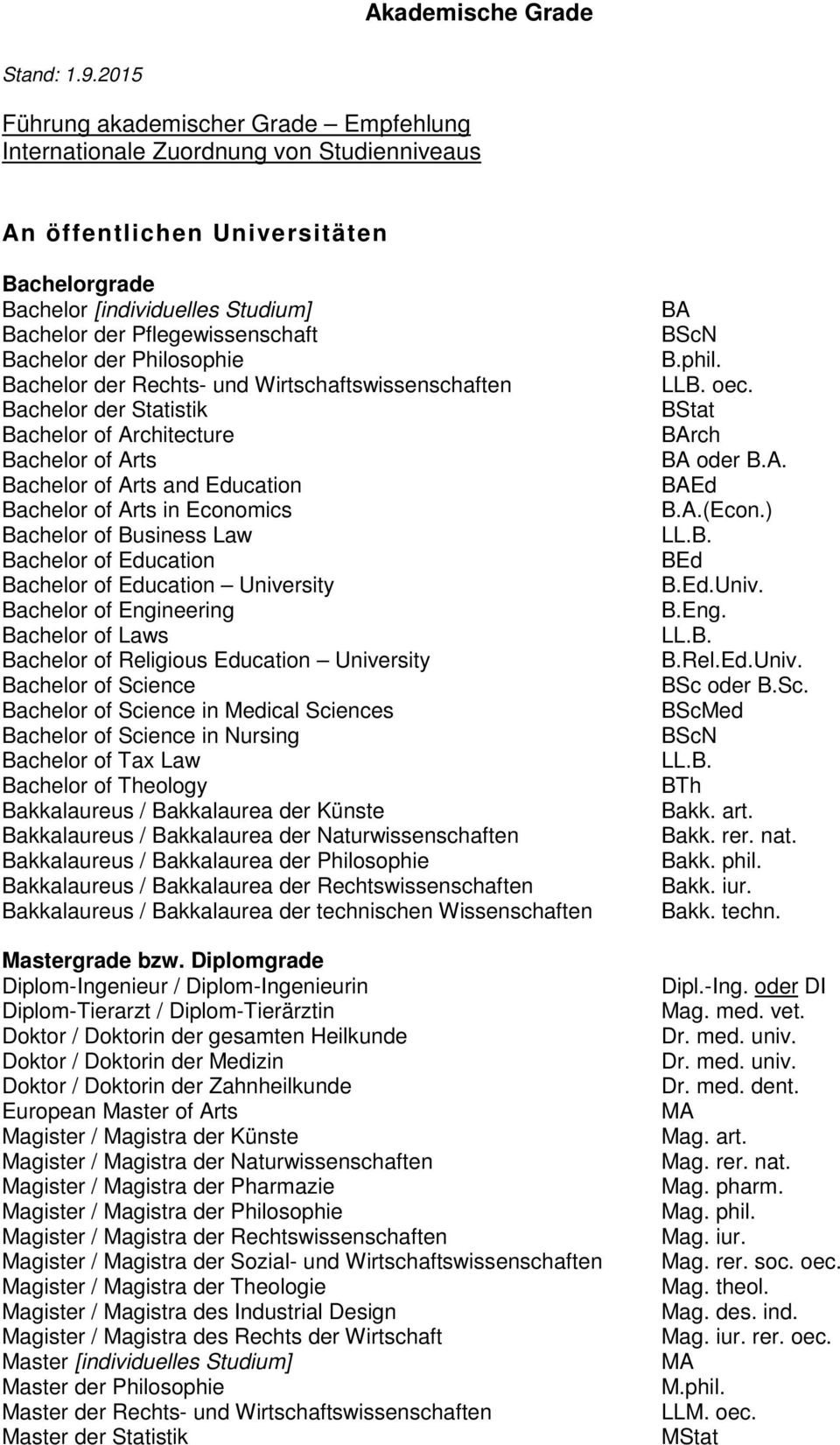 Bachelor der Philosophie Bachelor der Rechts- und Wirtschaftswissenschaften Bachelor der Statistik Bachelor of Architecture Bachelor of Arts Bachelor of Arts and Education Bachelor of Arts in