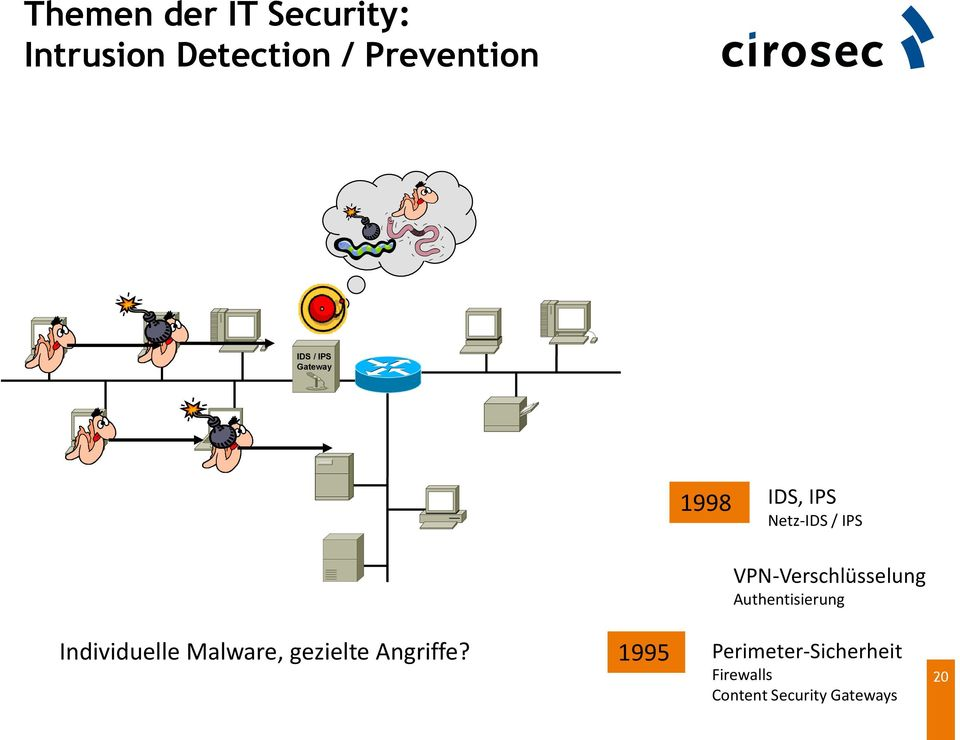 Authentisierung Individuelle Malware, gezielte Angriffe?