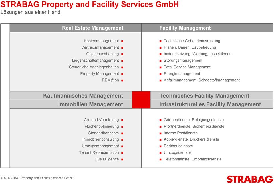 Energiemanagement Abfallmanagement, Schadstoffmanagement Kaufmännisches Management Immobilien Management Technisches Facility Management Infrastrukturelles Facility Management An- und Vermietung