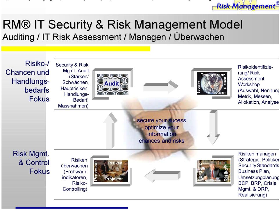 Risikoidentifizie- rung/ Risk Assessment Workshop (Auswahl, Nennung Metrik, Messen, Allokation, Analyse secure your sucess optimize your information chances and risks Risk