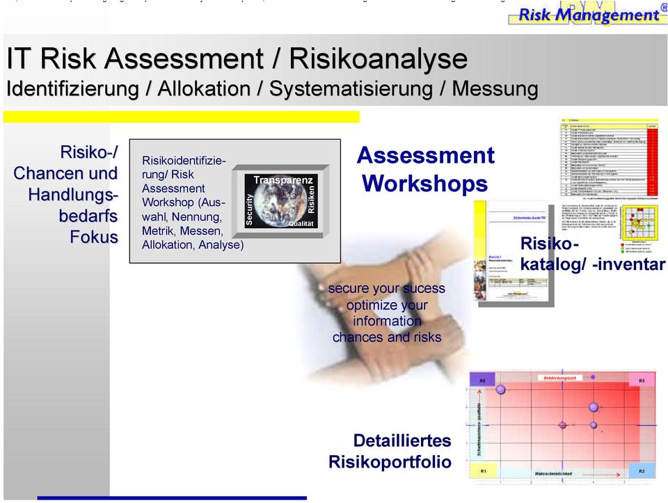 Metrik, Messen, Allokation, Analyse) Security Transparenz Risiken Qualität Assessment Workshops