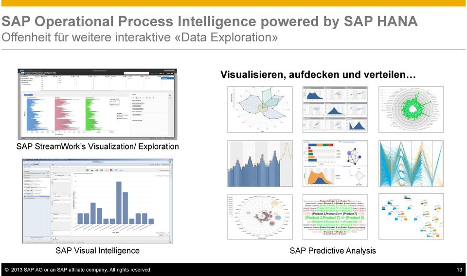 verteilen SAP StreamWork s Visualization/ Exploration SAP Visual