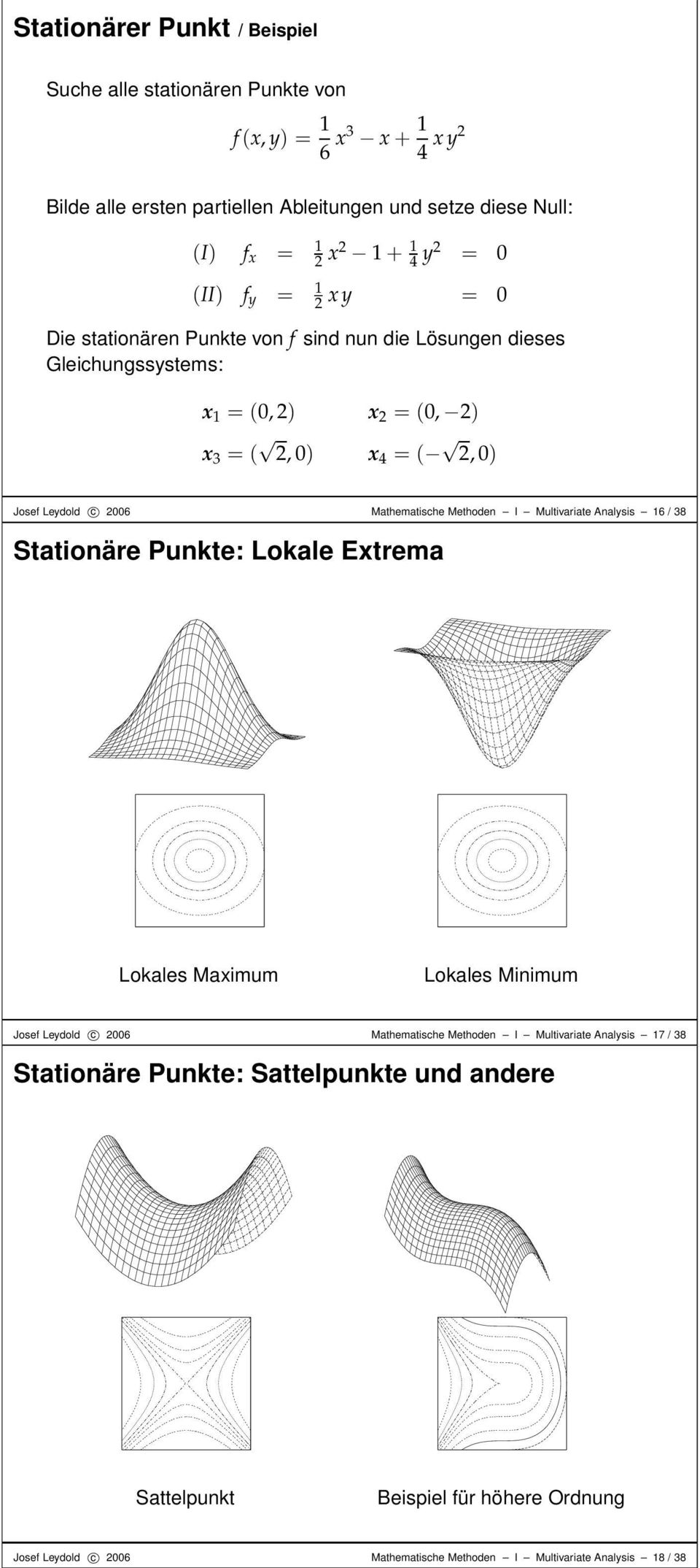 Mathematische Methoden I Multivariate Analysis 6 / 38 Stationäre Punkte: Lokale Extrema Lokales Maximum Lokales Minimum Josef Leydold c 6 Mathematische Methoden I