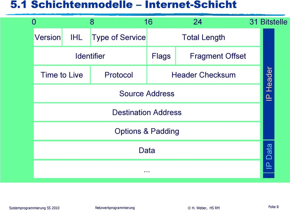 Version IHL Type of Service Total Length Identifier Flags
