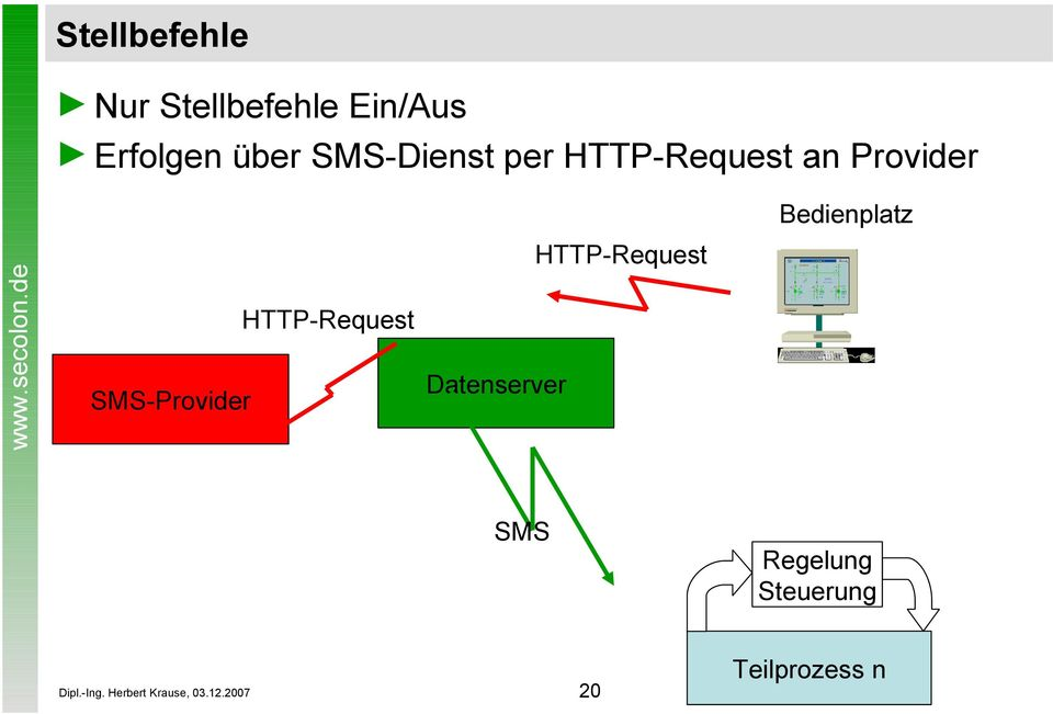 SMS-Provider HTTP-Request Datenserver