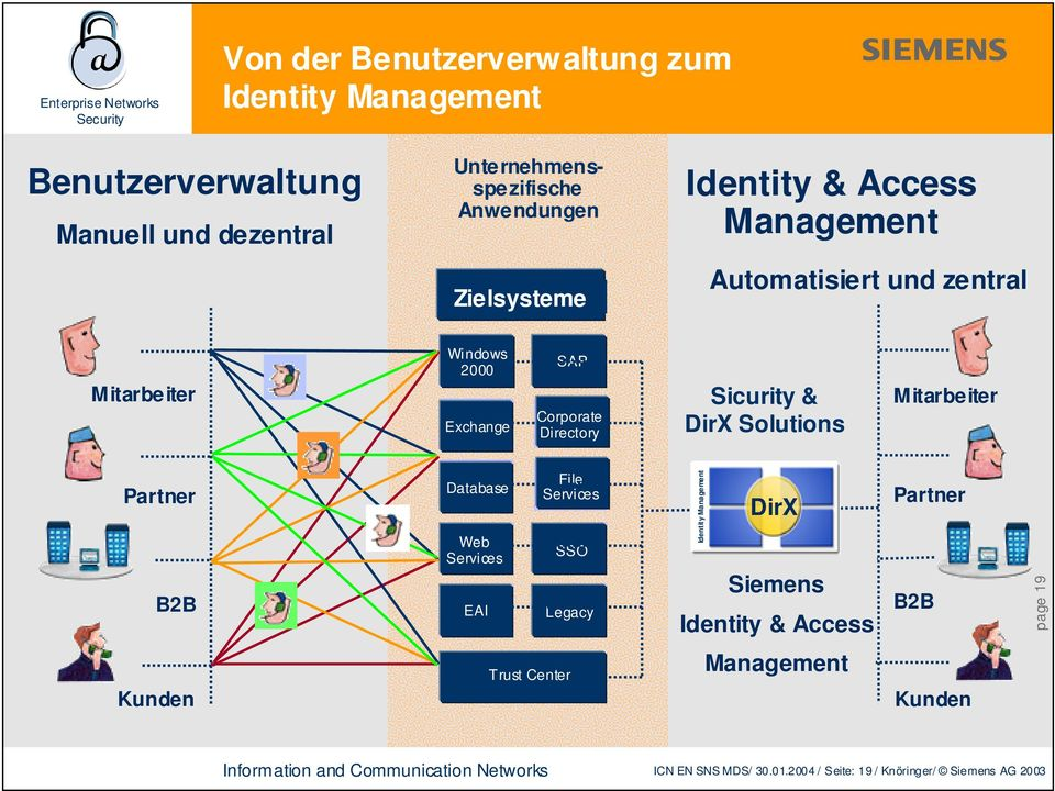 Sicurity & DirX Solutions Mitarbeiter Partner B2B Database Web Services EAI File Services SSO Legacy Identity Management DirX