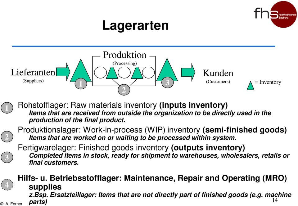 Produktionslager: Work-in-process (WIP) inventory (semi-finished goods) Items that are worked on or waiting to be processed within system.