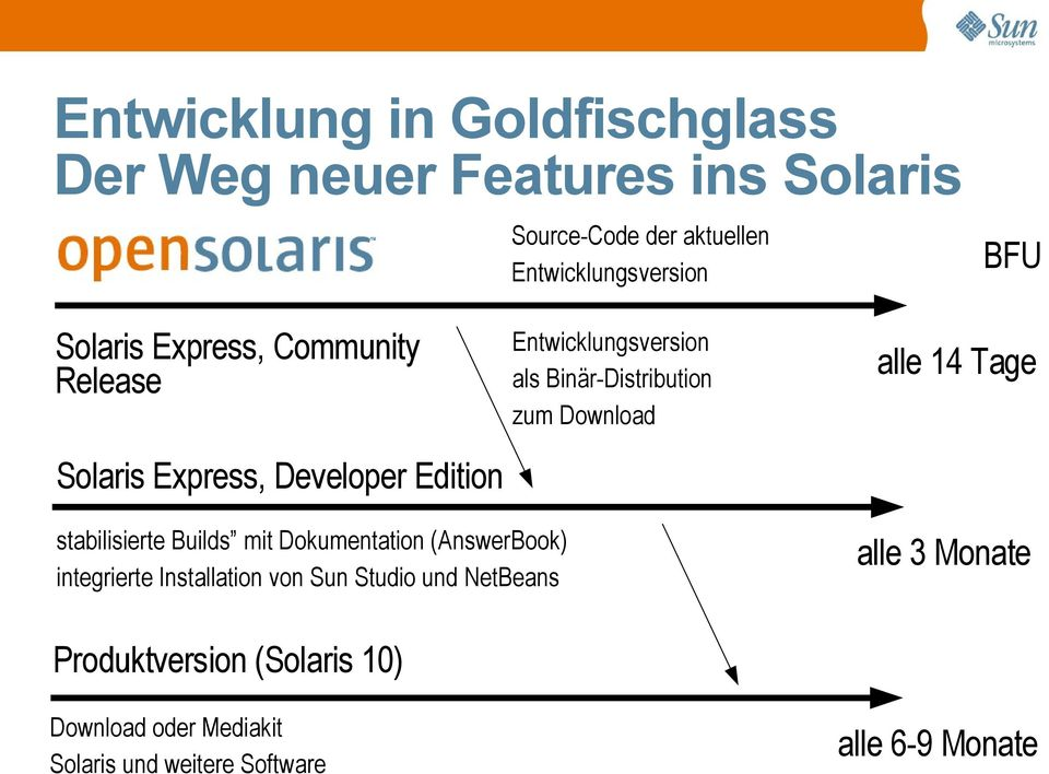 Express, Developer Edition stabilisierte Builds mit Dokumentation (AnswerBook) integrierte Installation von Sun